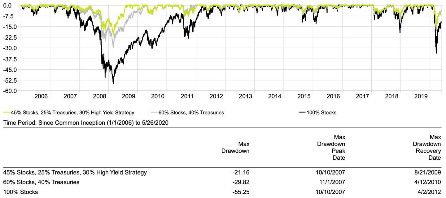 Drawdown Performance Traditional 60/40 vs 45/25/30 with Diversifiers