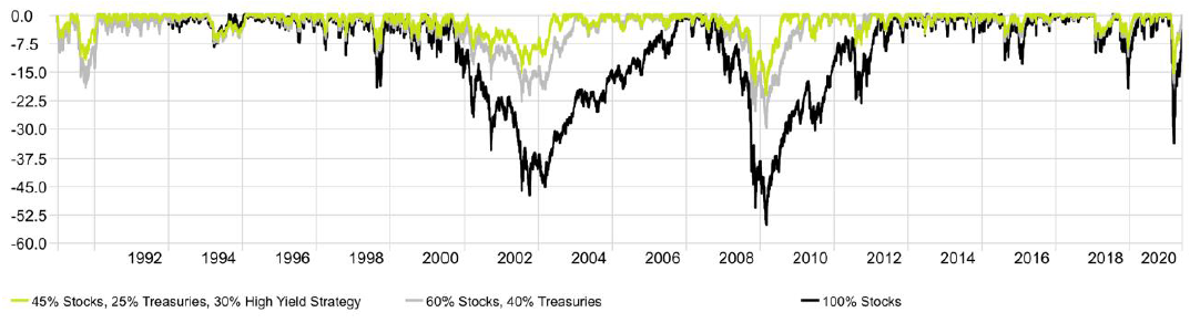 Drawdown of a Traditional 60-40 vs. 45-25-30 with High Yield Strategy