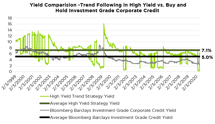 Yield Comparison Chart
