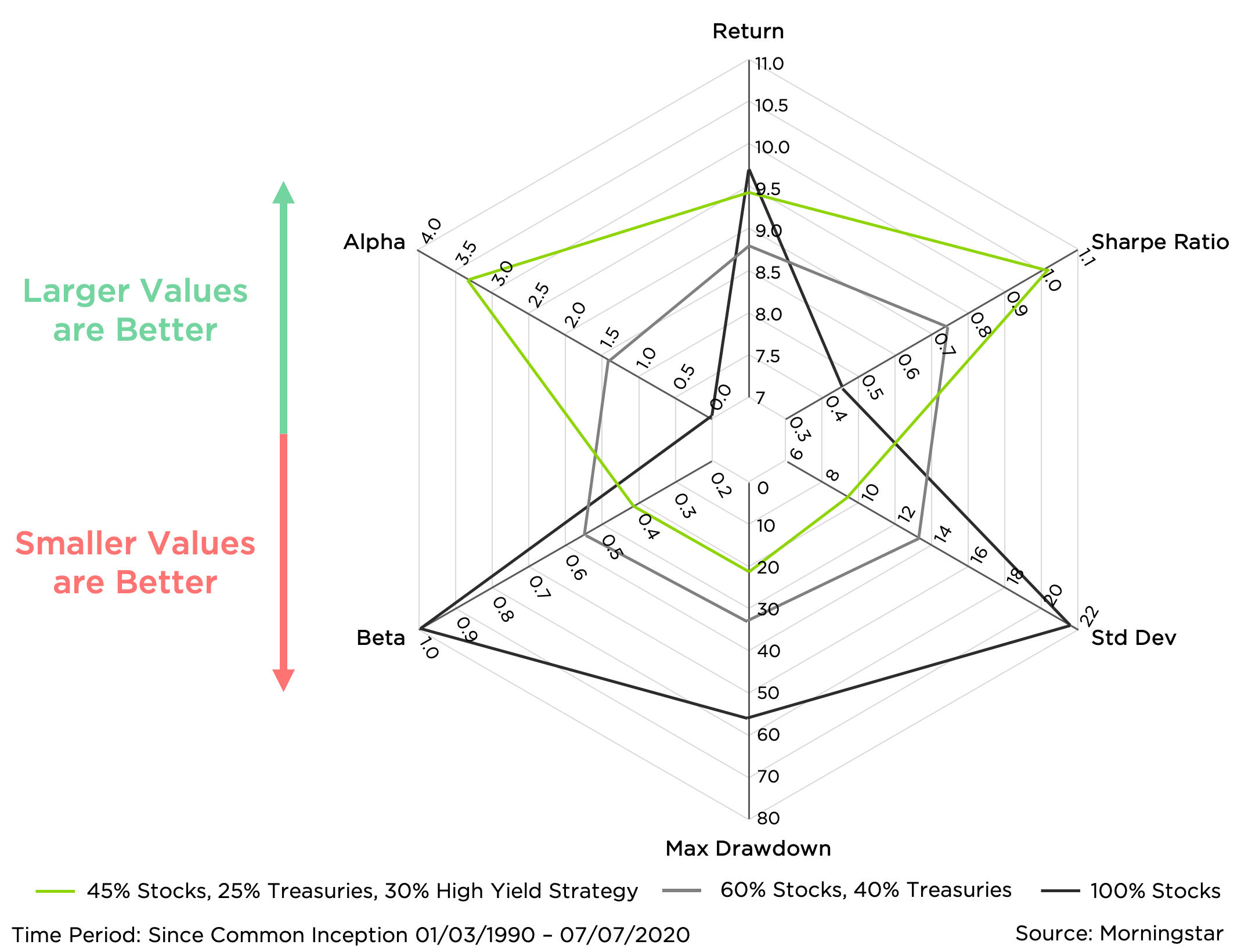 Star Graph - Traditional 60-40 vs. 45-25-30 with High Yield Strategy Investment Metrics