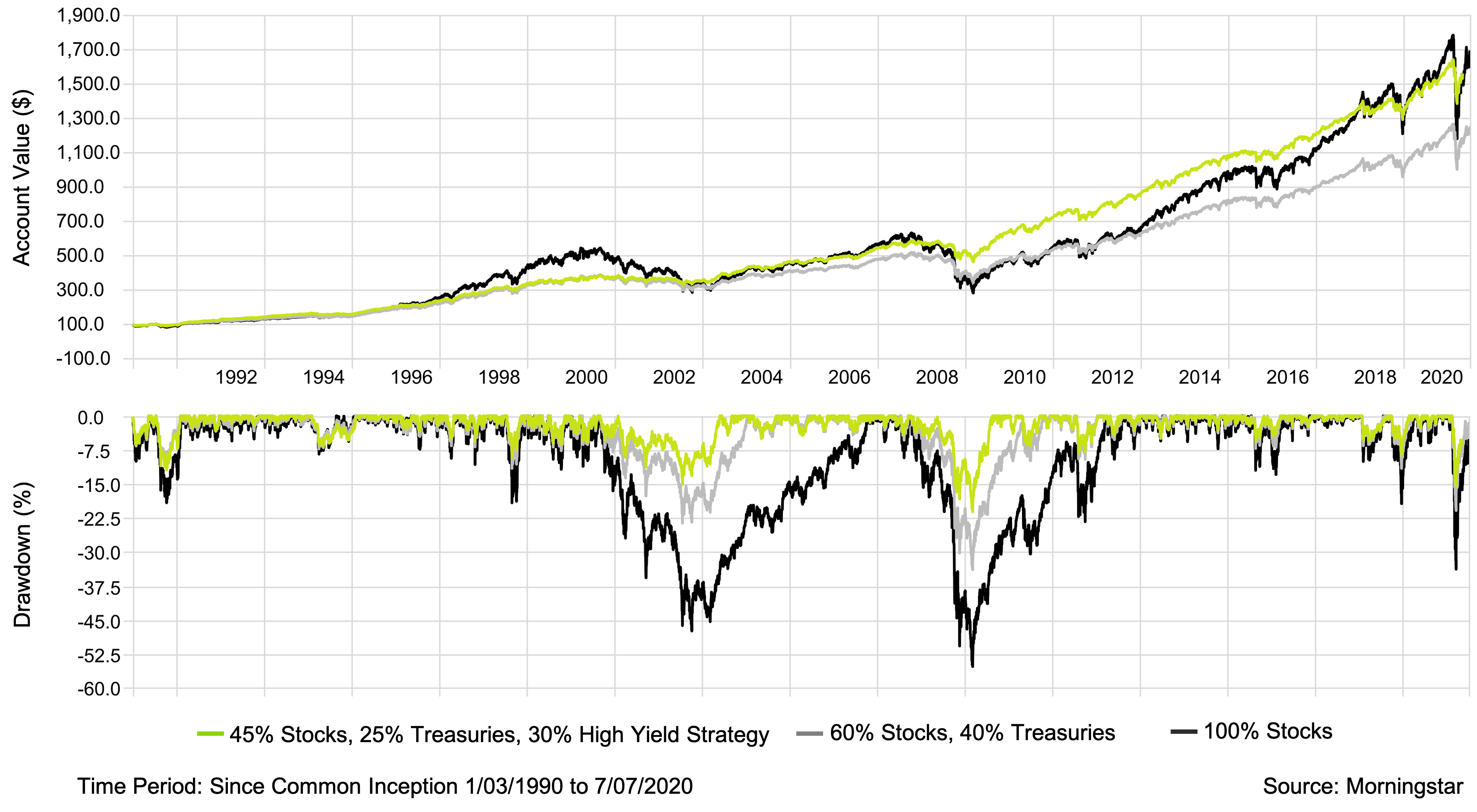 Time Series - Traditional 60-40 vs. 45-25-30 with High Yield Strategy