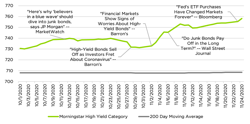 Morningstar High Yield Category, its 200-day Moving Average Signal  and Selected News Headlines